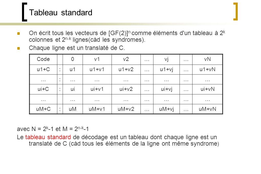 Tableau standard On écrit tous les vecteurs de [GF(2)]n comme éléments d un tableau à 2k colonnes et 2n-k lignes(càd les syndromes).